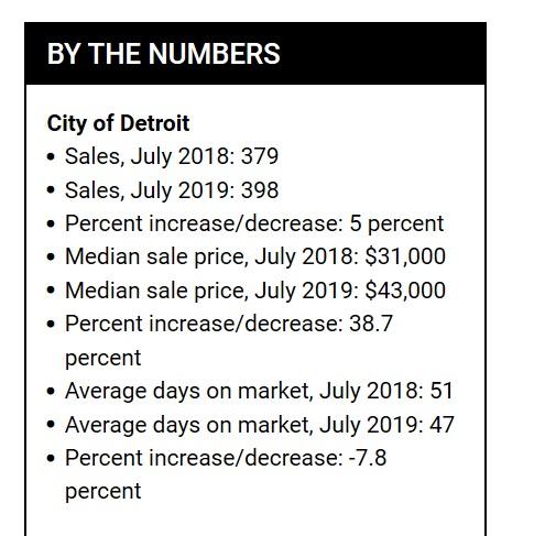 Detroit en chiffres - Statistiques du marché